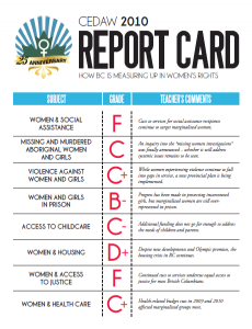 2010 CEDAW Report Card